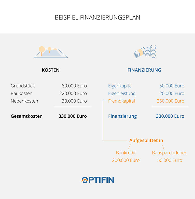Infografik_Finanzierungsplan