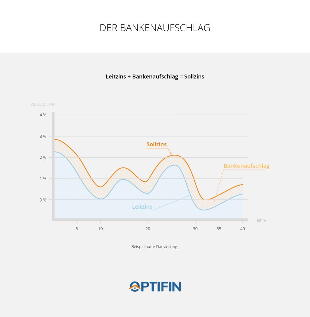 Infografik Bankenaufschlag